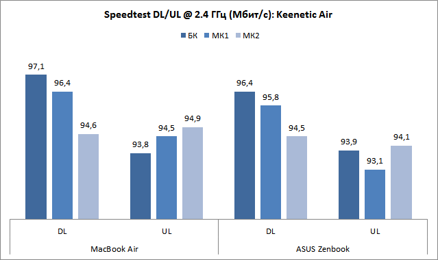 Keenetic Air (KN-1610) - Speedtest