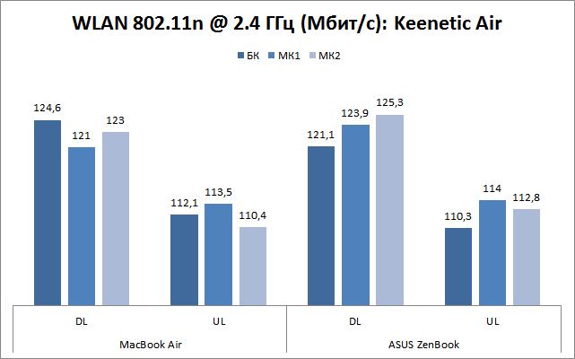 Keenetic Air (KN-1610) - 2,4 ГГц WLAN