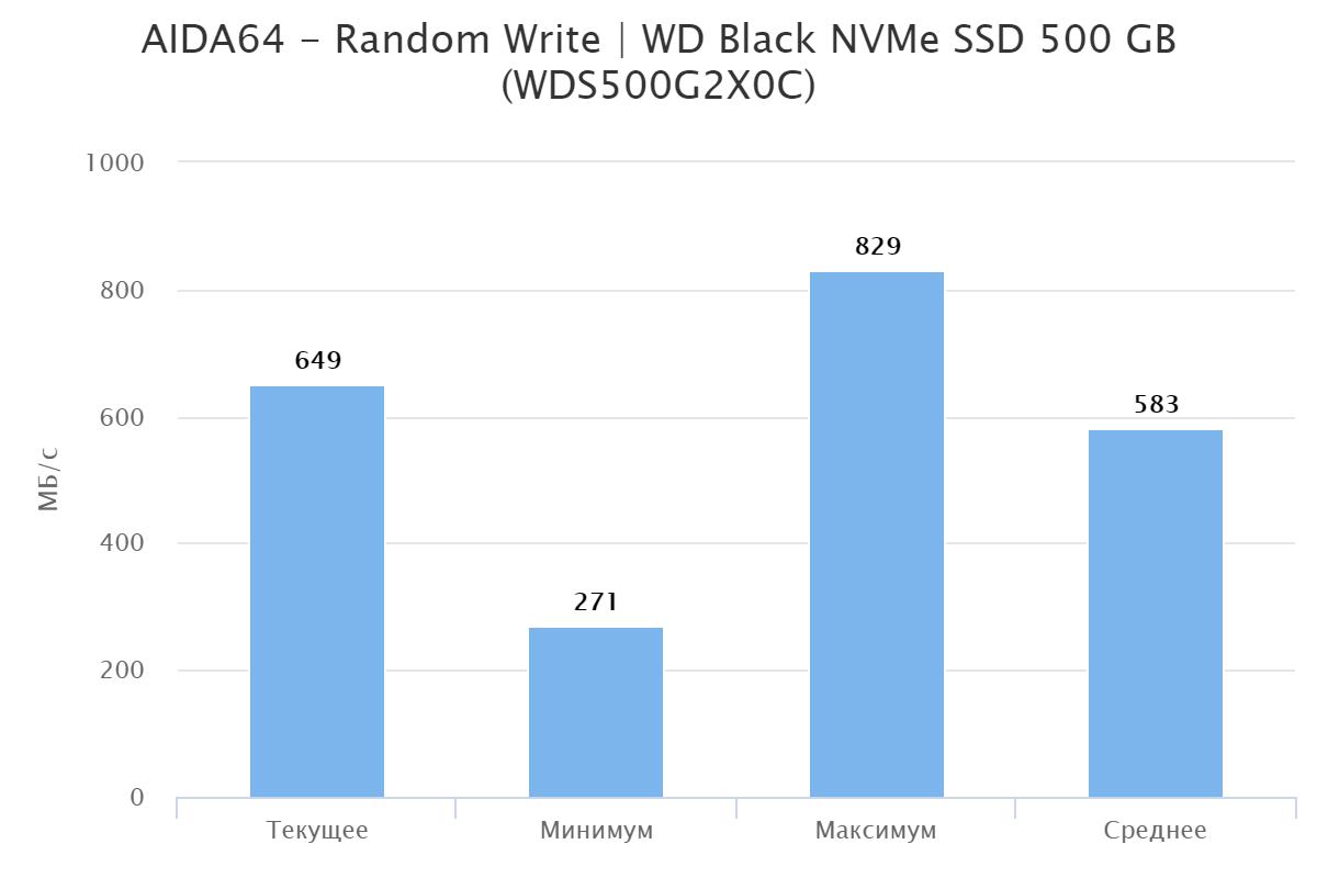Обзор и тестирование WD Black NVMe SSD 500 GB (WDS500G2X0C)