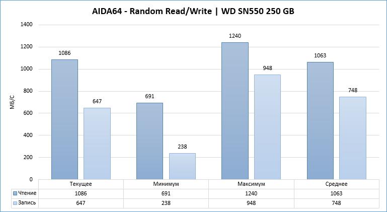 Обзор и тестирование WDS250G2B0C